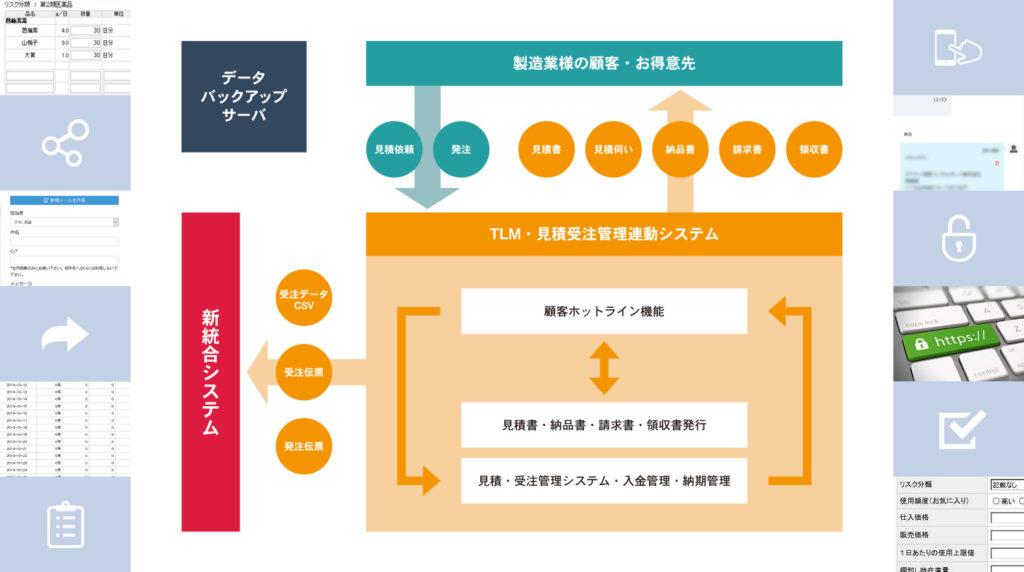 Webシステム 製造業様向け顧客とつながる見積業務